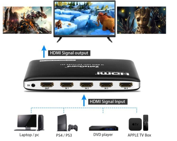 features of Zettaguard HDMI Switch